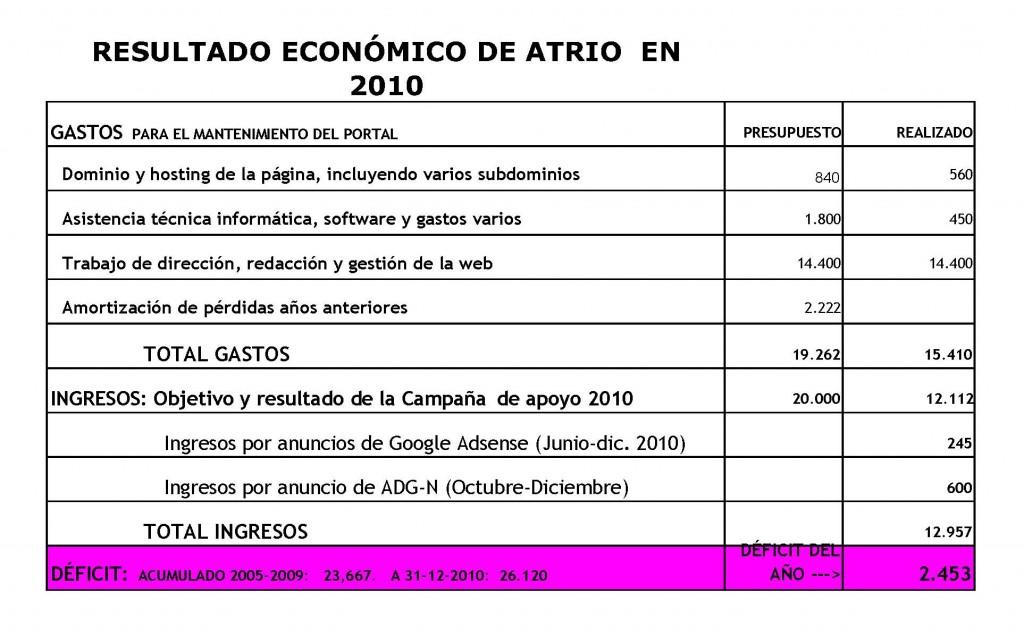 Cuentas 2011