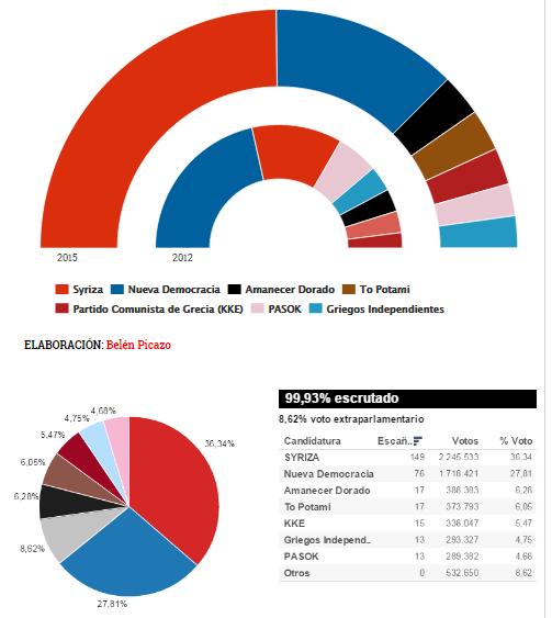 Resultados de las elecciones griegas. Los dos escaños que le faltan a <em>Syriza</em> para la mayoría absoluta se los dará el acuerdo hecho con <em>Griegos In dependientes</em>