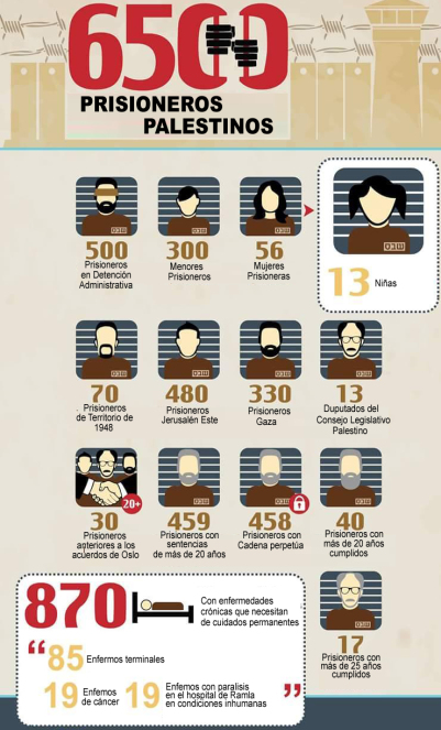 PALESTINA presos